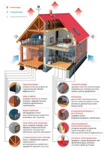 Комплексное обследование квартир, индивидуальных жилых домов, надворных построек  различными методами  неразрушающего контроля