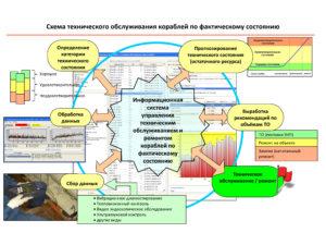 Схема технического обслуживания  инженерно-технических объектов по фактическому состоянию