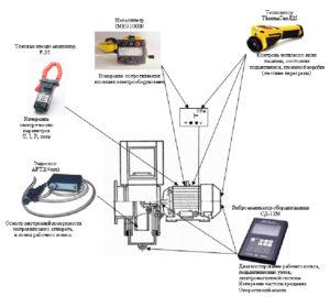 Пример технического диагностирования электровентилятора несколькими методами неразрушающего контроля